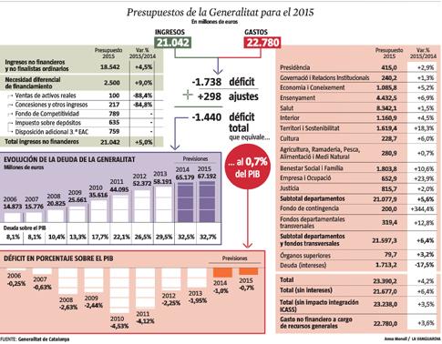 14l03 Presupuestos Generalitat 2015