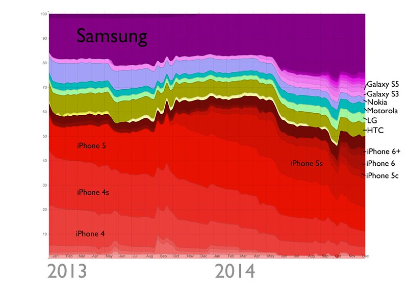 Mobile camera ownership on Flickr 2013-2014