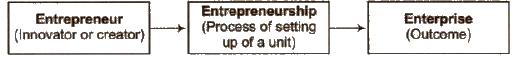 Chapter 13-Entrepreneurship Development