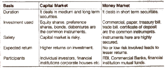 Chapter 10 - Financial Market