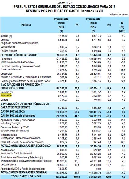 14k24 Presupuestos del Estado 2015