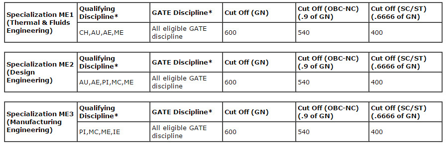 IIT Bombay GATE Cut Off for M.Tech Admission