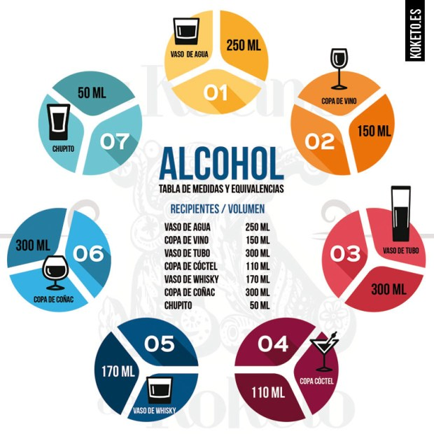 Infografía de escala de recipicientes de alcoholes