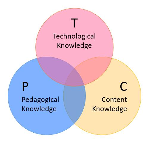 TPCK Model