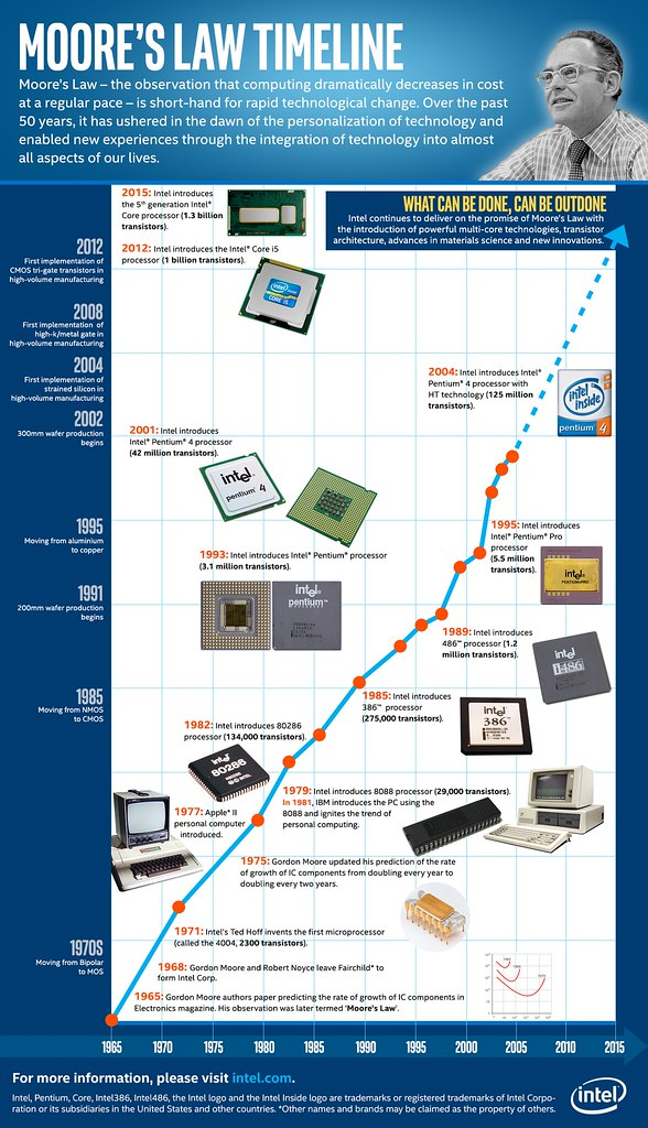 Moores Law Timeline
