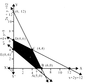 Plus Two Maths Chapter Wise Questions and Answers Chapter 12 Linear Programming 23