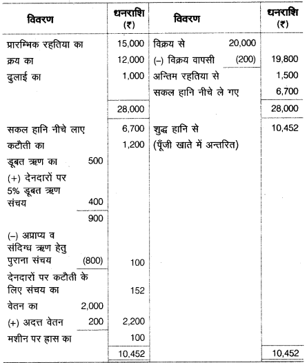 UP Board Solutions for Class 10 Commerce Chapter 2 28
