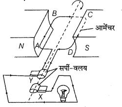 UP Board Class 12 Physics Model Papers Paper 1.19