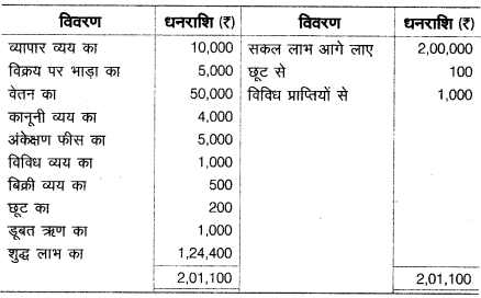 UP Board Solutions for Class 10 Commerce Chapter 1 12