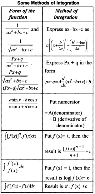 Plus Two Maths Notes Chapter 7 Integrals 8