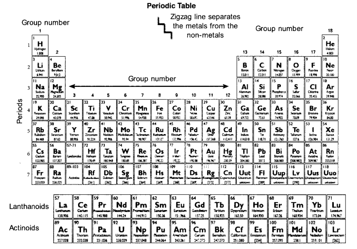 Plus One Chemistry Notes Chapter 3 Classification of Elements and Periodicity in Properties 3