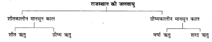 RBSE Solutions for Class 9 Social Science Chapter 14 भारत की जलवायु 3