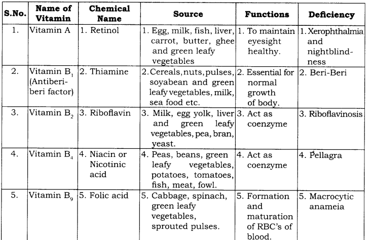 RBSE Solutions for Class 9 Science Chapter 14 Health, Disease and Yoga2