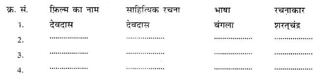 NCERT Solutions for Class 10 Hindi Sparsh Chapter 13 तीसरी कसम के शिल्पकार शैलेंद्र 1