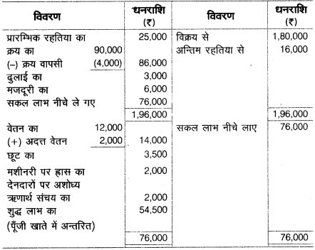 UP Board Solutions for Class 10 Commerce Chapter 2 31