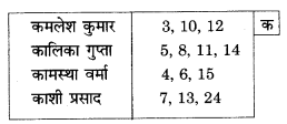 UP Board Solutions for Class 10 Commerce Chapter 7 अनुक्रमणिका या सूची