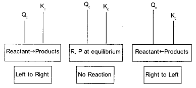 Plus One Chemistry Notes Chapter 7 Equilibrium 1
