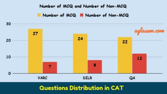 Question Distribution OF MCQ and Non-MCQ questions