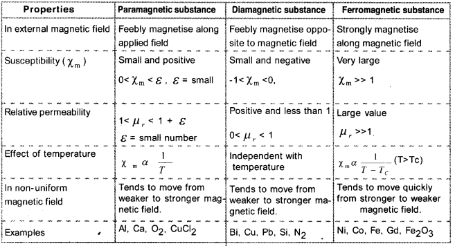 Plus Two Physics Notes Chapter 5 Magnetism and Matter - A Plus Topper