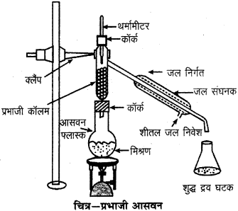 RBSE Solutions for Class 9 Science Chapter 2 पदार्थ की संरचना एवं अणु 13