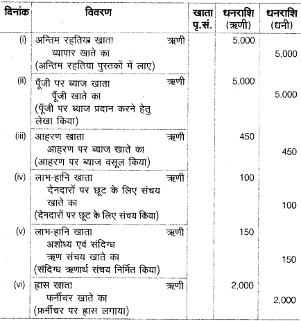 UP Board Solutions for Class 10 Commerce Chapter 2 2