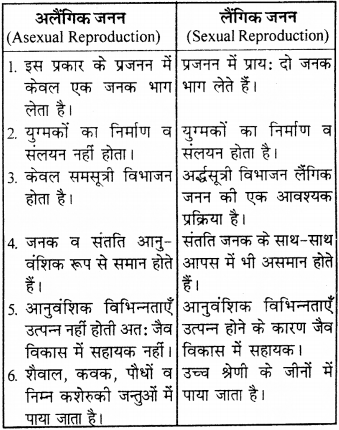 RBSE Solutions for Class 9 Science Chapter 8 Vital activities of living 44