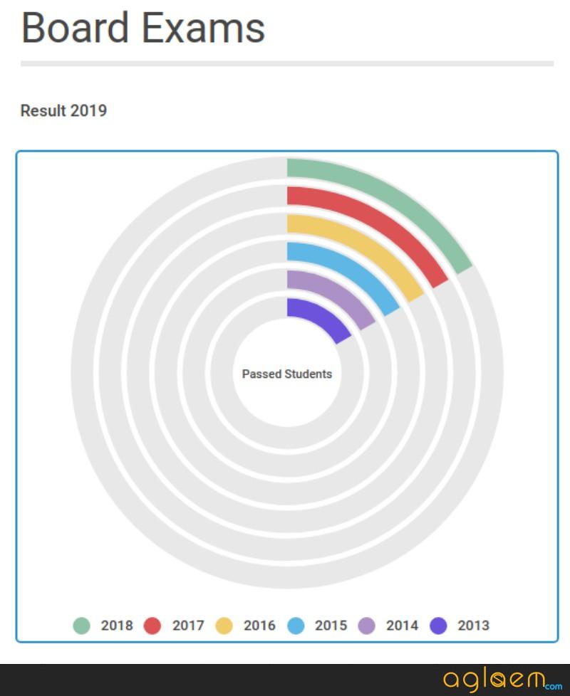 Kerala SSLC Result 2019