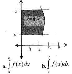Plus Two Maths Chapter Wise Questions and Answers Chapter 8 Application of Integrals 54