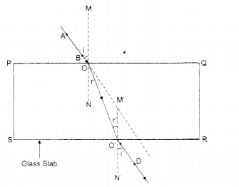RBSE Solutions for Class 8 Science Chapter 14 Refraction of Light 2