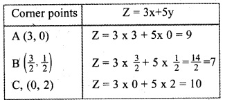 Plus Two Maths Chapter Wise Questions and Answers Chapter 12 Linear Programming 31