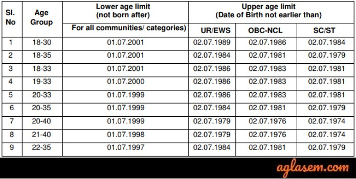 RRB paramedical 2019 Age Limit