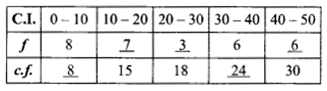 RBSE Solutions for Class 9 Maths Chapter 15 Statistics Additional Questions 12