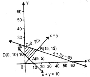 Plus Two Maths Chapter Wise Questions and Answers Chapter 12 Linear Programming 11