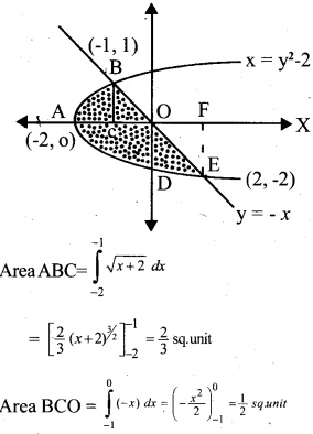 Plus Two Maths Chapter Wise Questions and Answers Chapter 8 Application of Integrals 12