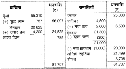 UP Board Solutions for Class 10 Commerce Chapter 2 40