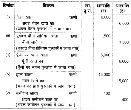 UP Board Solutions for Class 10 Commerce Chapter 2 5