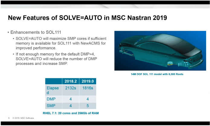 new feature of MSC Nastran 2019 full license