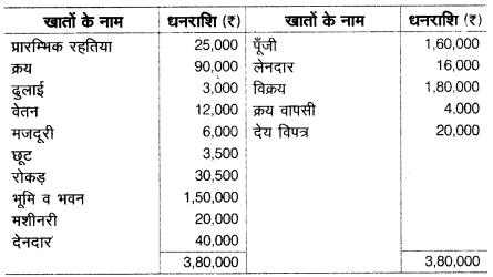 UP Board Solutions for Class 10 Commerce Chapter 2 30