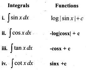Plus Two Maths Chapter Wise Questions and Answers Chapter 7 Integrals 75