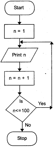 Plus One Computer Application Model Question Papers Paper 1 37