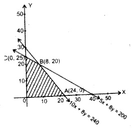 Plus Two Maths Chapter Wise Questions and Answers Chapter 12 Linear Programming 13