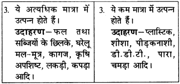 RBSE Solutions for Class 9 Science Chapter 13 pariyavaran 6