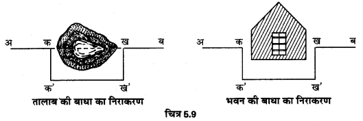 UP Board Solutions for Class 12 Geography Practical Work Chapter 5 Surveying Q.1.10