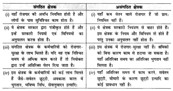 CBSE Sample Papers for Class 10 Social Science in Hindi Medium Paper 3 S16
