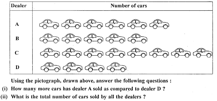 Middle School Mathematics Class 6 Solutions -Data Handling (Including Pictograph and Bar Graph) - 2b.