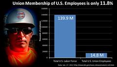 U.S. Union Membership Less Than 12 Percent