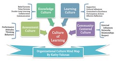 Organizational Learning Culture Mind Map