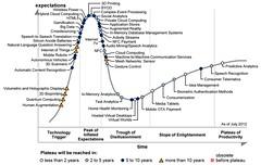 Gartner Hype Cycle for Emerging Technologies, 2012