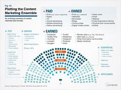 Plotting the Content Marketing Ensemble