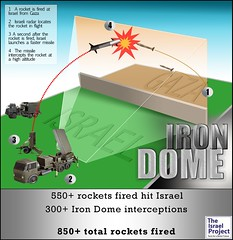 The Iron Dome System